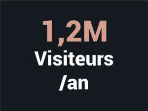 1,2 millions de visiteurs par an